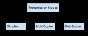 Modos de transmisión de la red de computadoras