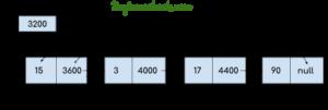 LinkedList en Java con el ejemplo