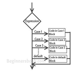 declaración del caso del interruptor en C Programación con ejemplo