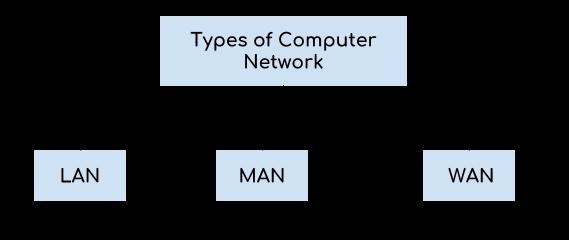 Tipos de red de computadoras: LAN, MAN y WAN