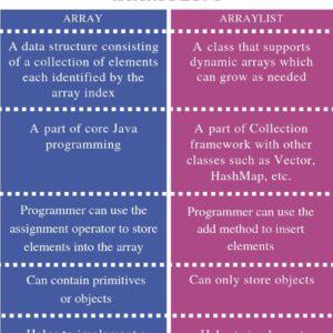 Diferencia entre ArrayList y Vector In java