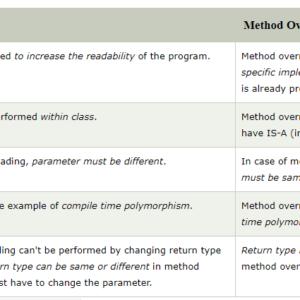 Diferencia entre el método Overloading y Overriding in java
