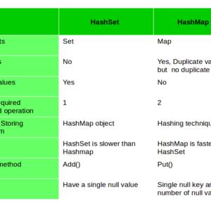 Diferencia entre HashSet y HashMap