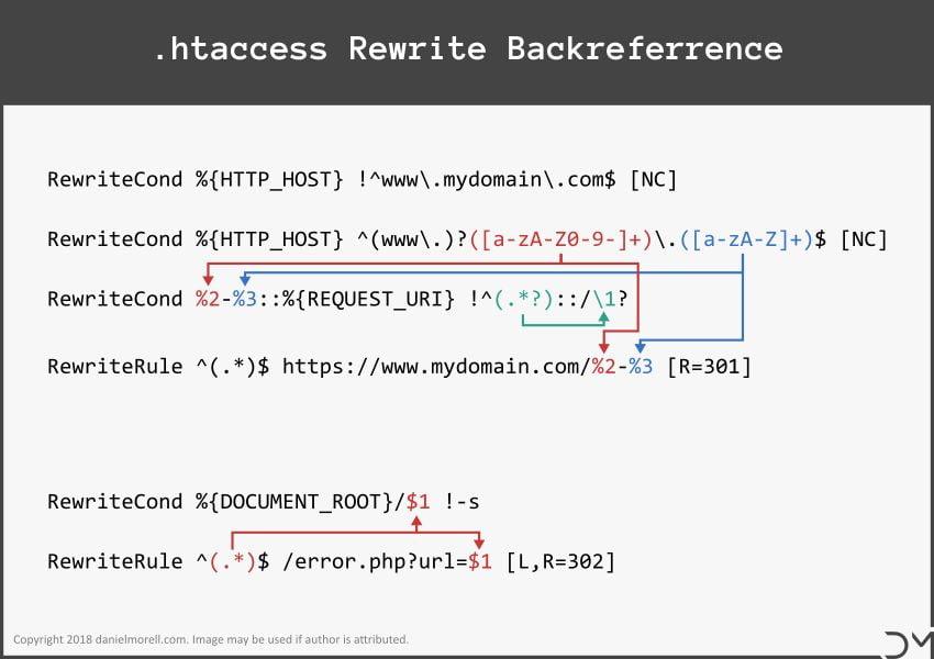 htaccess RewriteRule, mod_rewrite, RewriteCond & Redirect 301