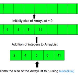 Java ArrayList trimToSize() Ejemplo de método