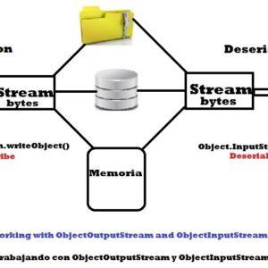 Serialización de Java