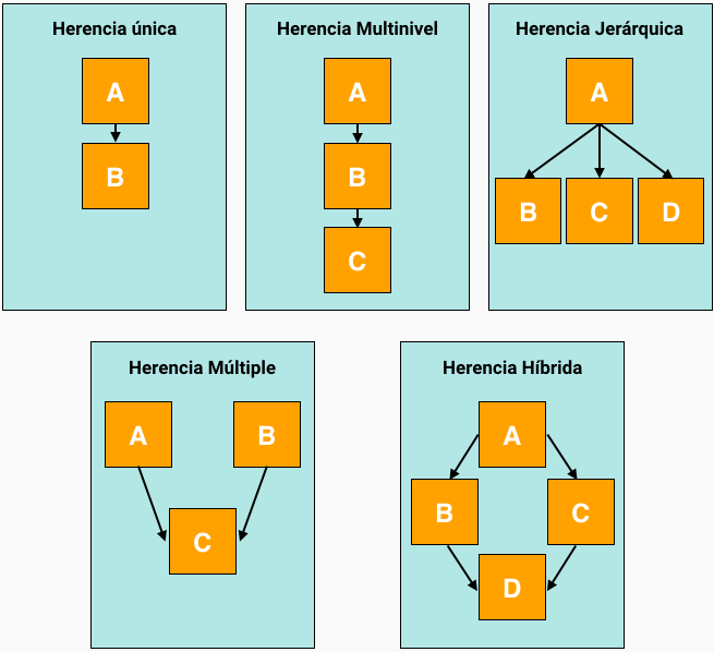 Tipos de herencia en Java: Única, múltiple, multinivel e híbrida